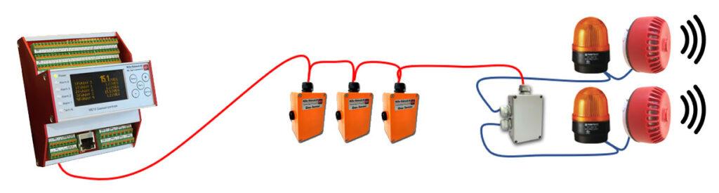 Verkabelung Warnsignale Gas mit Bus Expander