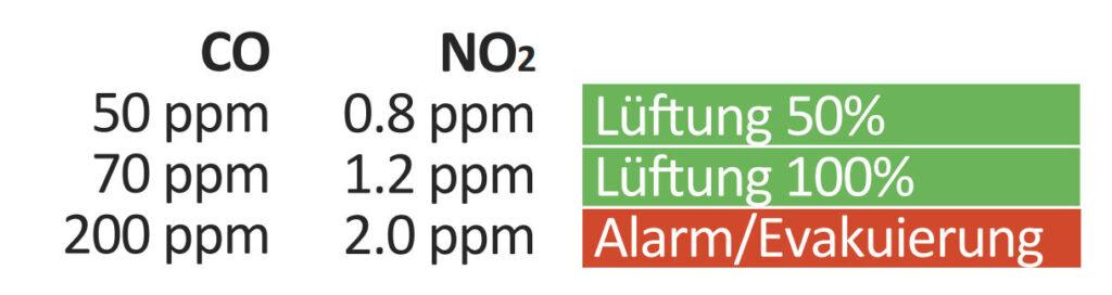Abgasmessung Garagen und Aktionen betreffend Lüftung und Alarm bzw. Evakuierung