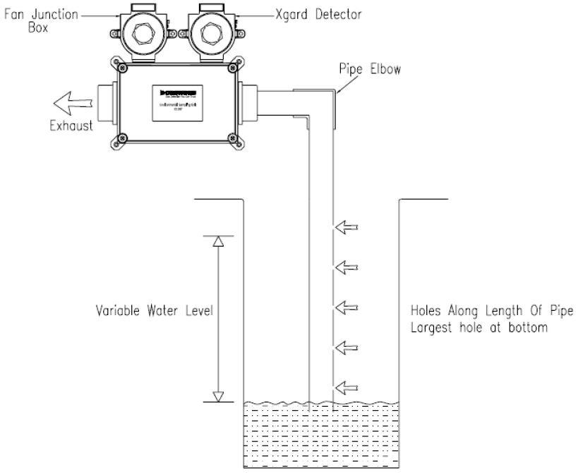 Gasmess-System Environmental Sampling Unit Sickerschacht