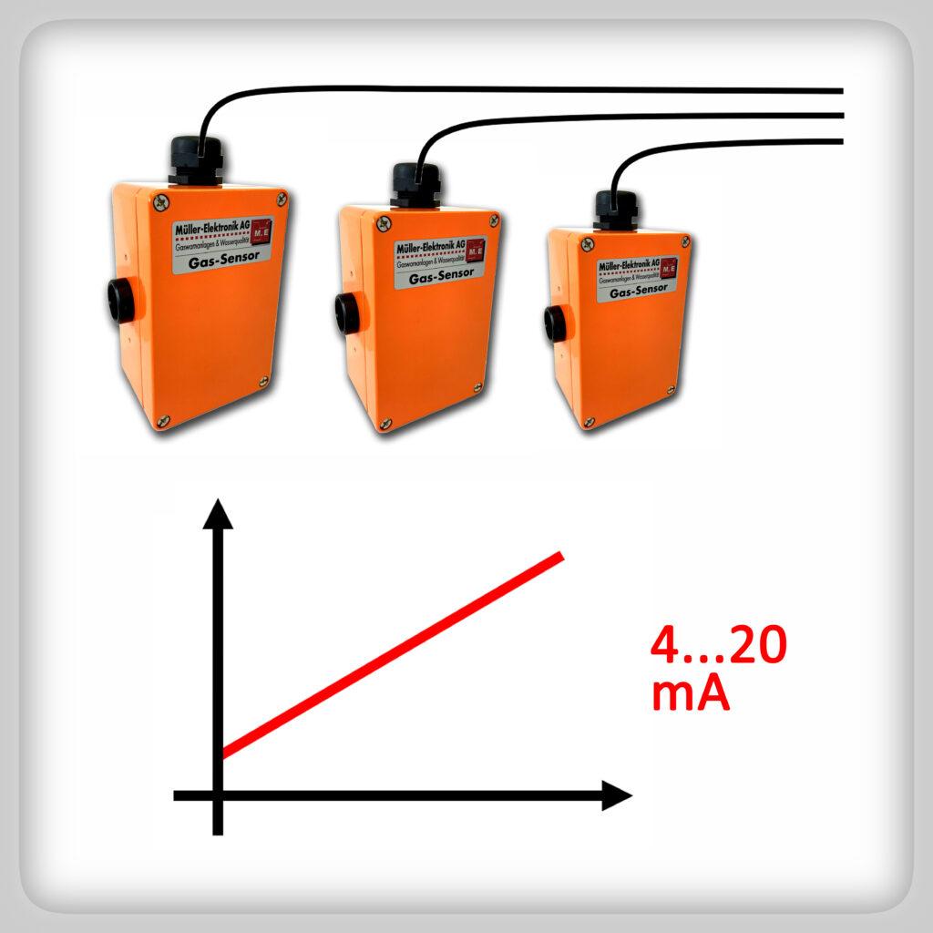 Gassensor mit analogem Ausgangssignal 4...20 mA zur Weiterleitung des Gasmesswertes an eine Gaswarnzentrale. Das analoge Signal eignet sich zur Auswertung der Gaskonzentration auf SPS.
